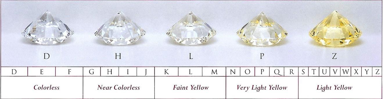clasificación de color de diamantes incoloros